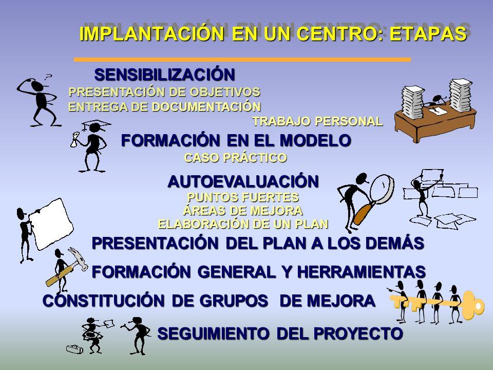IMPLANTACIÓN EN UN CENTRO: ETAPAS SENSIBILIZACIÓN PRESENTACIÓN DE OBJETIVOS ENTREGA DE DOCUMENTACIÓN TRABAJO PERSONAL FORMACIÓN EN EL MODELO CASO PRÁC