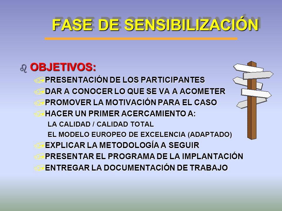 FASE DE SENSIBILIZACIÓN b OBJETIVOS: /PRESENTACIÓN DE LOS PARTICIPANTES /DAR A CONOCER LO QUE SE VA A ACOMETER /PROMOVER LA MOTIVACIÓN PARA EL CASO /H