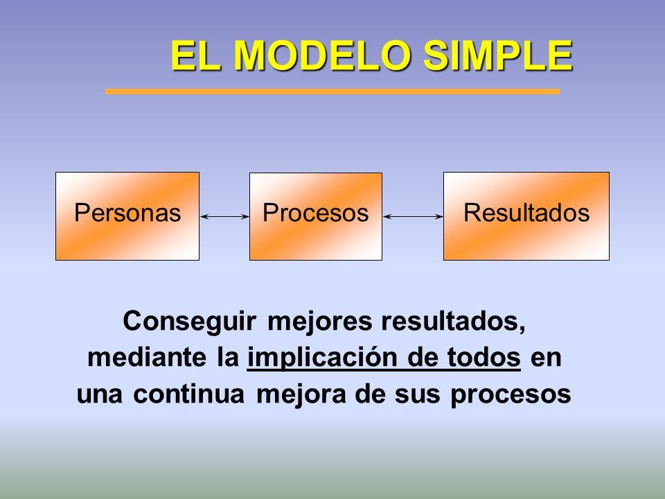 EL MODELO SIMPLE PersonasResultadosProcesos Conseguir mejores resultados, mediante la implicación de todos en una continua mejora de sus procesos