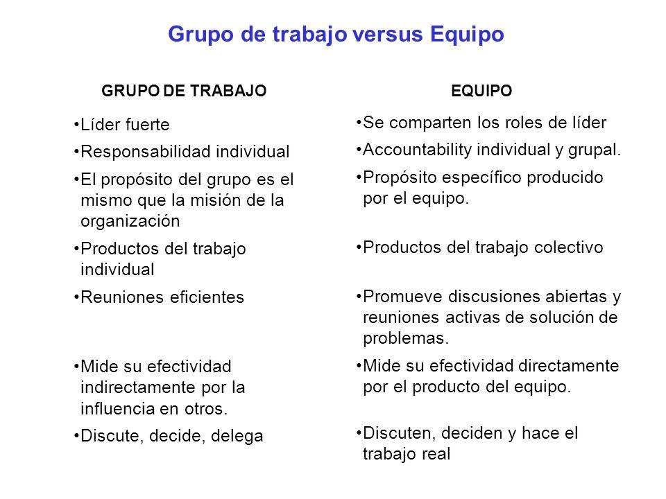 Grupo de trabajo versus Equipo Líder fuerte Responsabilidad individual El propósito del grupo es el mismo que la misión de la organización Productos d