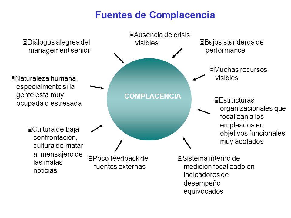 Fuentes de Complacencia Diálogos alegres del management senior Naturaleza humana, especialmente si la gente está muy ocupada o estresada Cultura de ba