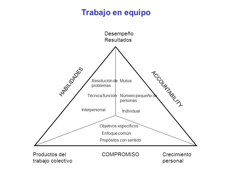 Trabajo en equipo Desempeño Resultados Productos del trabajo colectivo Crecimiento personal Resolución de problemas Técnica/función Interpersonal Mutu