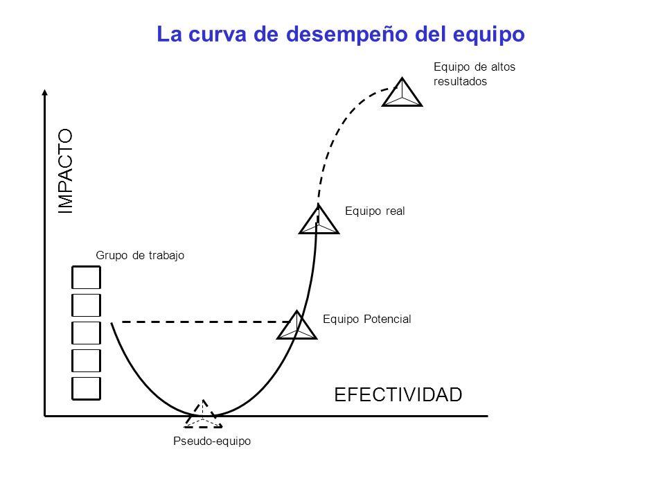 La curva de desempeño del equipo Grupo de trabajo Equipo Potencial Pseudo-equipo Equipo real Equipo de altos resultados IMPACTO EFECTIVIDAD