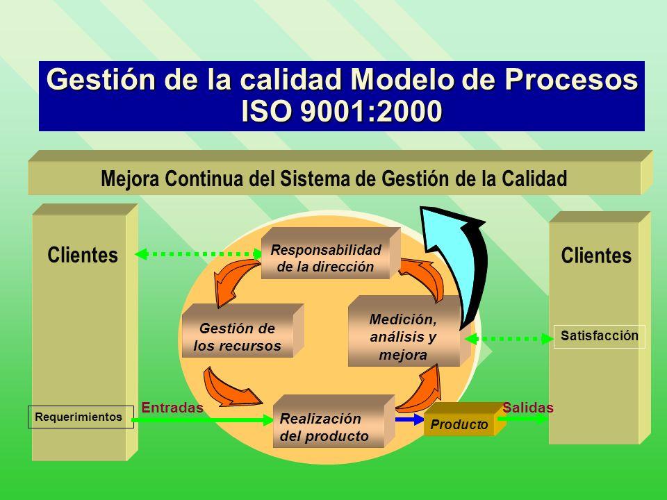 Gestión de la calidad Modelo de Procesos ISO 9001:2000 Clientes Medición, análisis y mejora Gestión de los recursos Requerimientos Entradas Mejora Con
