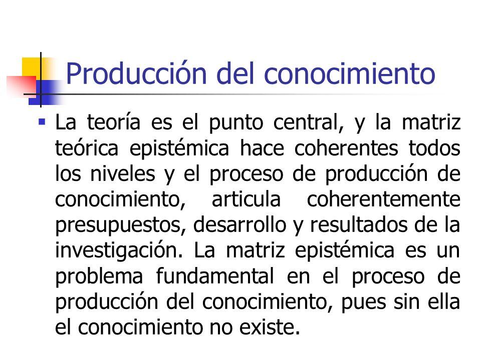 Producción del conocimiento La teoría es el punto central, y la matriz teórica epistémica hace coherentes todos los niveles y el proceso de producción