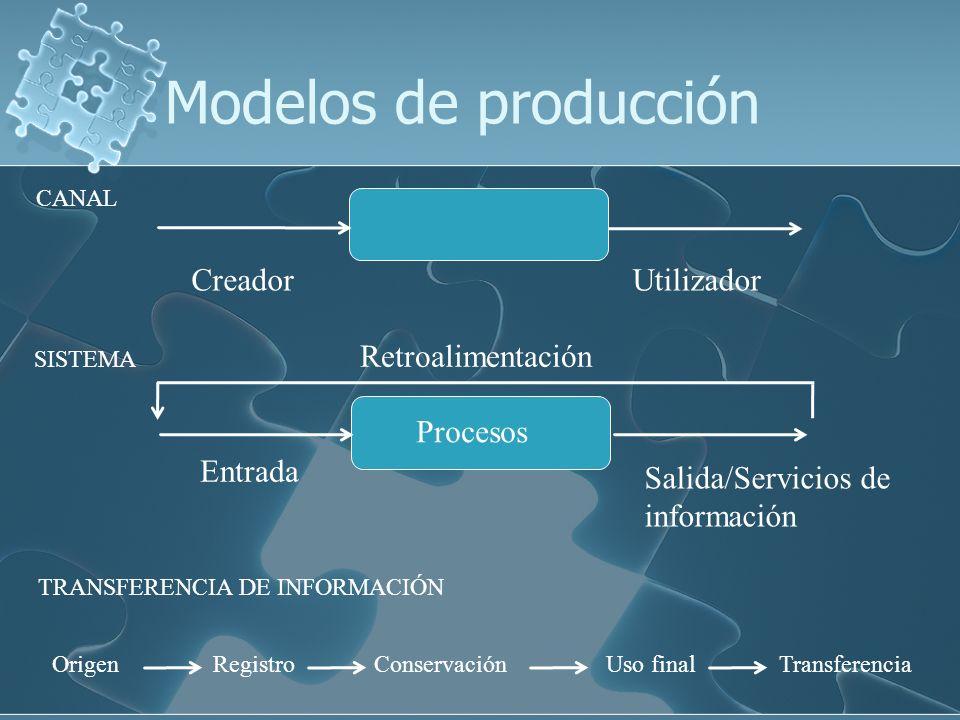 Modelos de producción TRANSFERENCIA DE INFORMACIÓN OrigenRegistroUso finalTransferenciaConservación CANAL UtilizadorCreador Entrada SISTEMA Salida/Ser