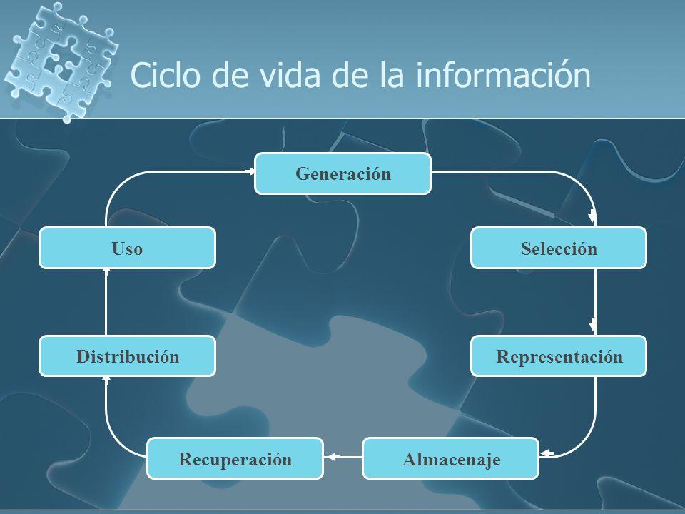Ciclo de vida de la información Generación Selección DistribuciónRepresentación Uso AlmacenajeRecuperación