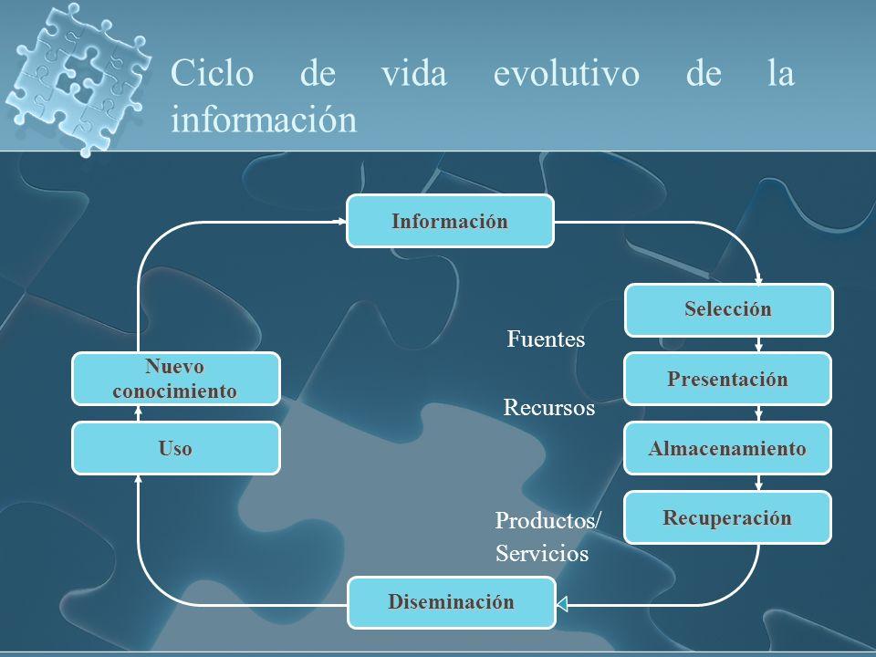 Ciclo de vida evolutivo de la información Fuentes Recursos Productos/ Servicios Uso Nuevoconocimiento Selección Presentación Almacenamiento Recuperaci