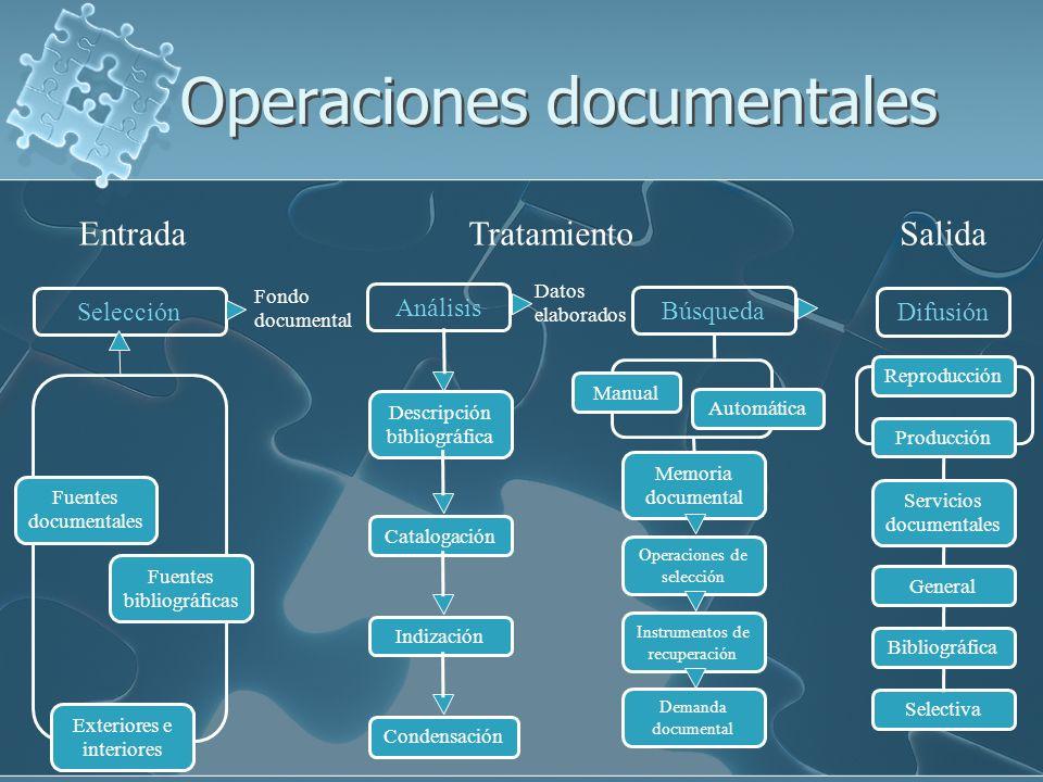 Operaciones documentales EntradaTratamientoSalida Selección Análisis Difusión Búsqueda Fondo documental Datos elaborados Fuentes documentales Exterior