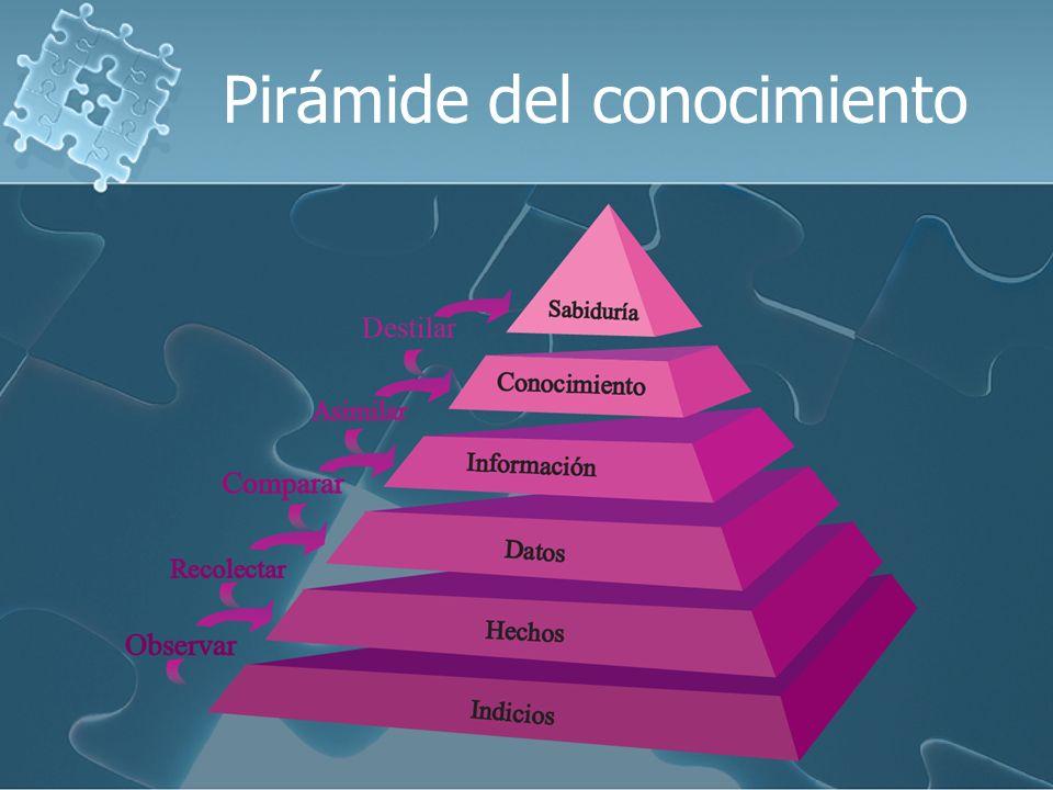 Información AGRUPACIÓN CLASIFICACIÓN FORMATEO Datos Conocimiento inf.