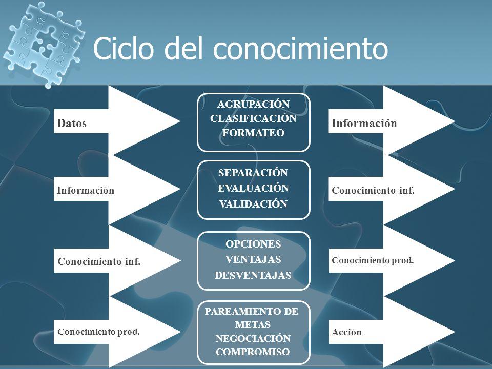 Información AGRUPACIÓN CLASIFICACIÓN FORMATEO Datos Conocimiento inf. SEPARACIÓN EVALUACIÓN VALIDACIÓN Información Conocimiento prod. OPCIONES VENTAJA
