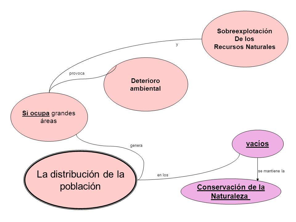 La distribución de la población Si ocupa grandes áreas Deterioro ambiental Sobreexplotación De los Recursos Naturales vacíos Conservación de la Natura