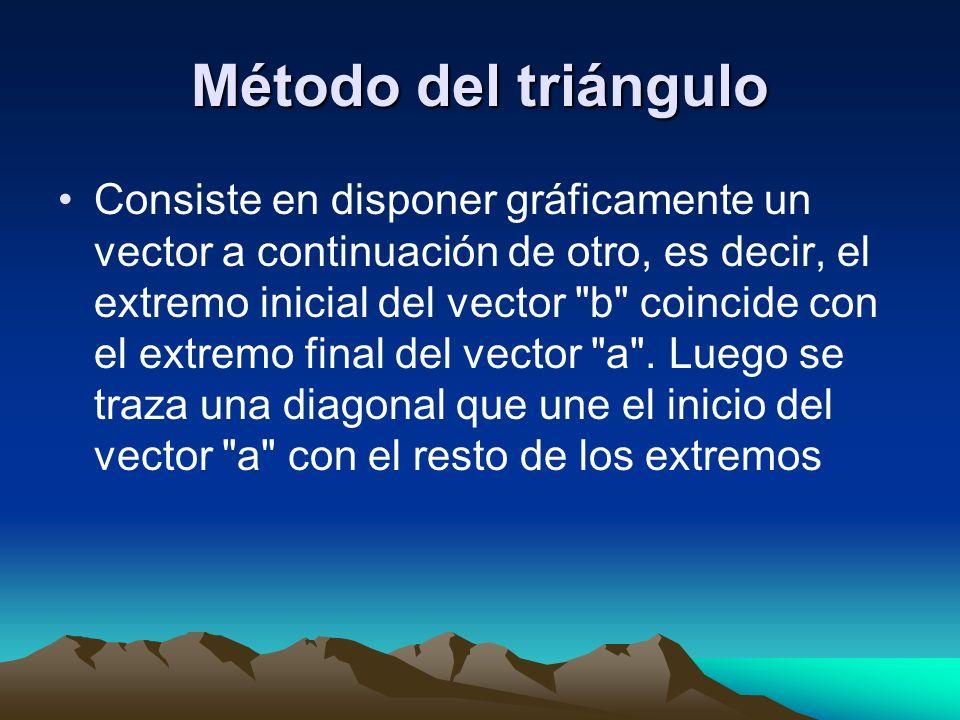 Método del triángulo Consiste en disponer gráficamente un vector a continuación de otro, es decir, el extremo inicial del vector