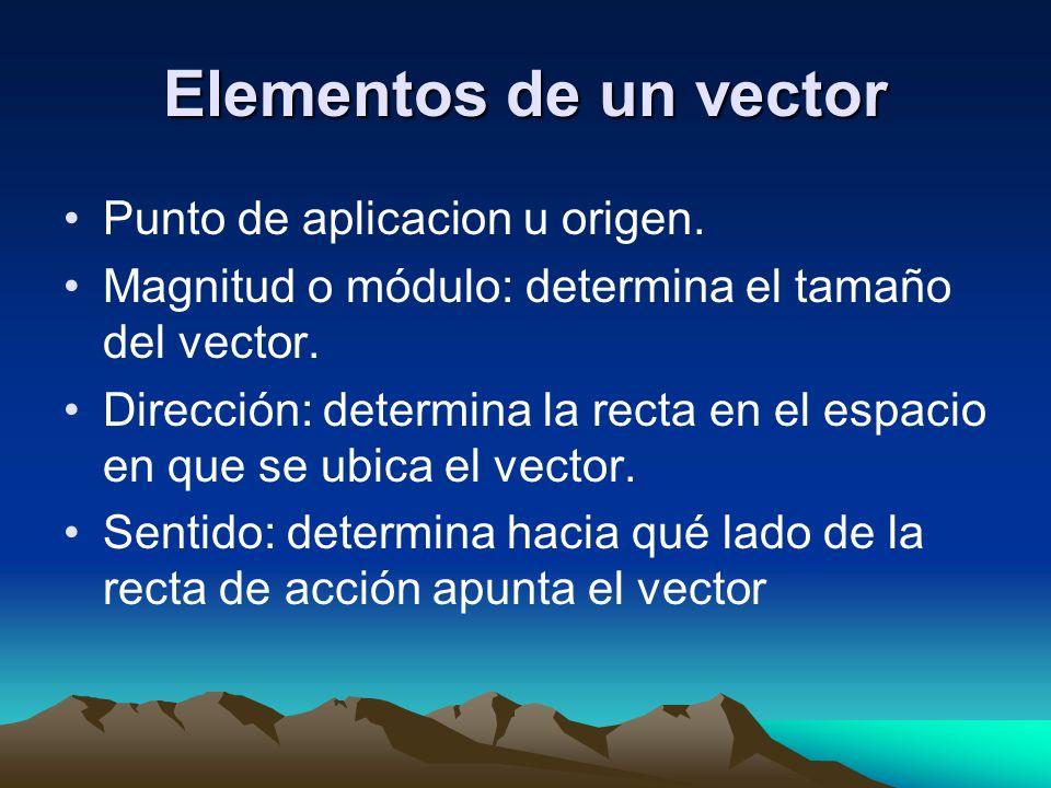 Elementos de un vector Punto de aplicacion u origen. Magnitud o módulo: determina el tamaño del vector. Dirección: determina la recta en el espacio en