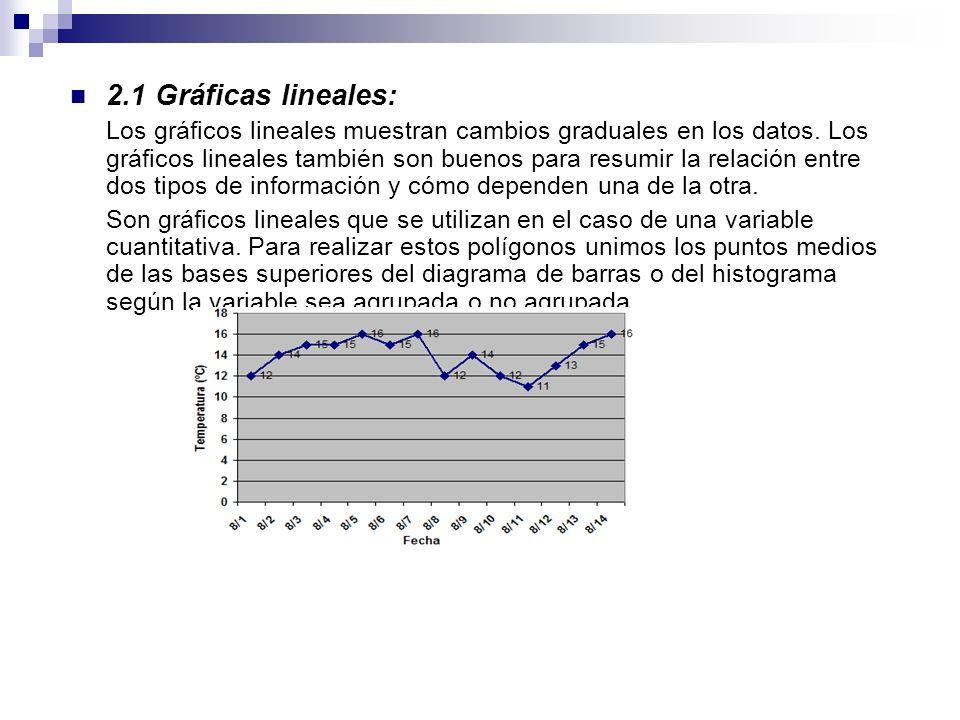 2.1 Gráficas lineales: Los gráficos lineales muestran cambios graduales en los datos. Los gráficos lineales también son buenos para resumir la relació