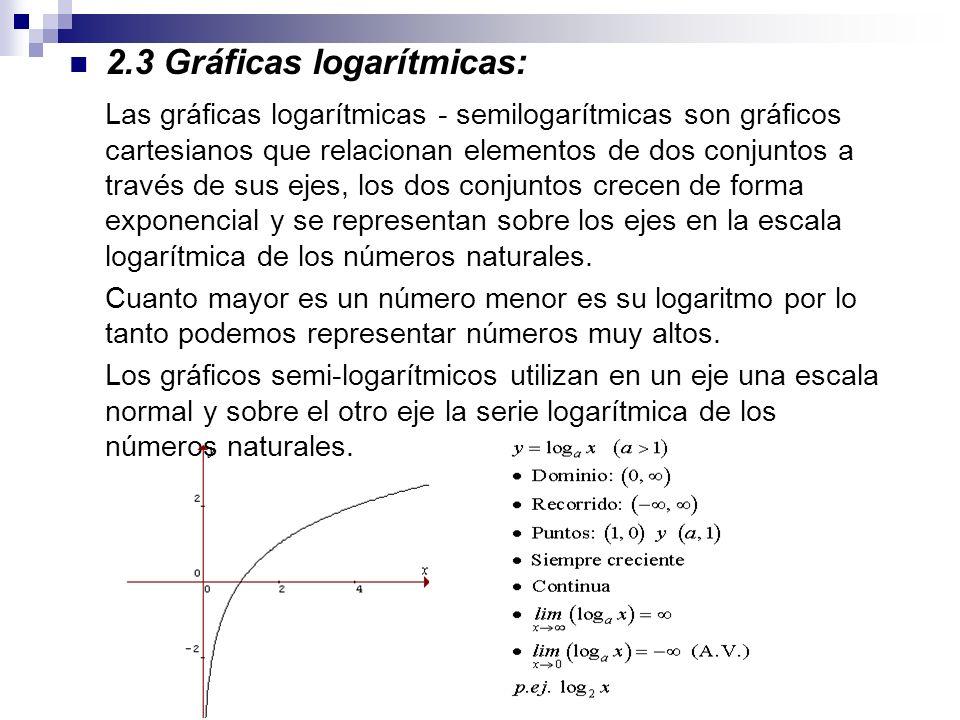2.3 Gráficas logarítmicas: Las gráficas logarítmicas - semilogarítmicas son gráficos cartesianos que relacionan elementos de dos conjuntos a través de