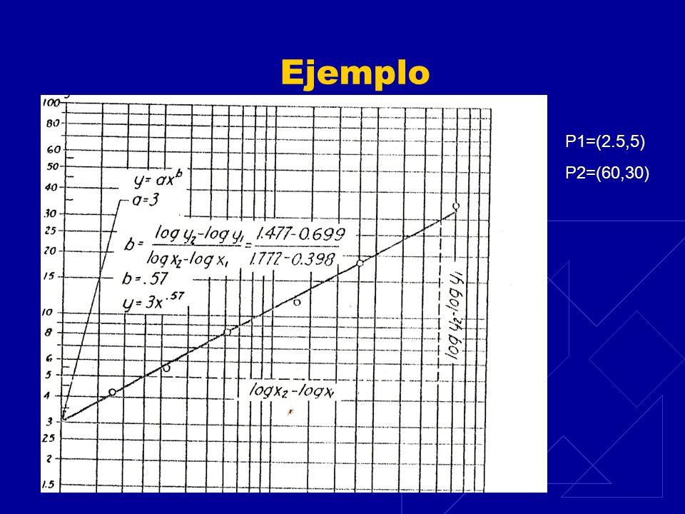 Ejemplo P1=(2.5,5) P2=(60,30)