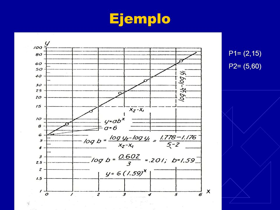Ejemplo P1= (2,15) P2= (5,60)