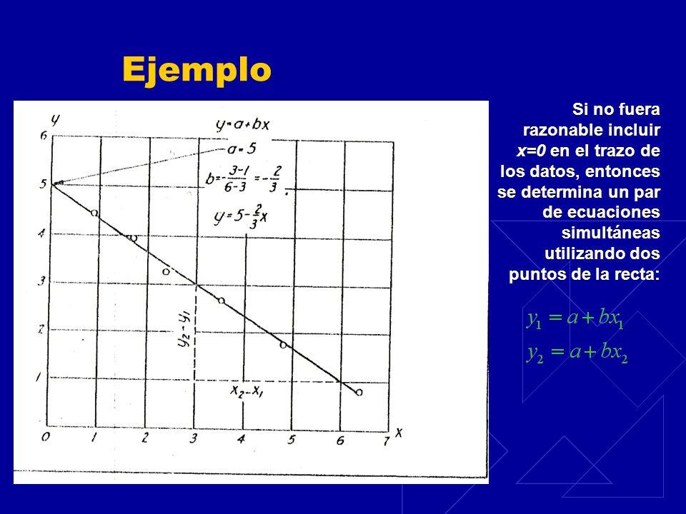 Ejemplo Si no fuera razonable incluir x=0 en el trazo de los datos, entonces se determina un par de ecuaciones simultáneas utilizando dos puntos de la