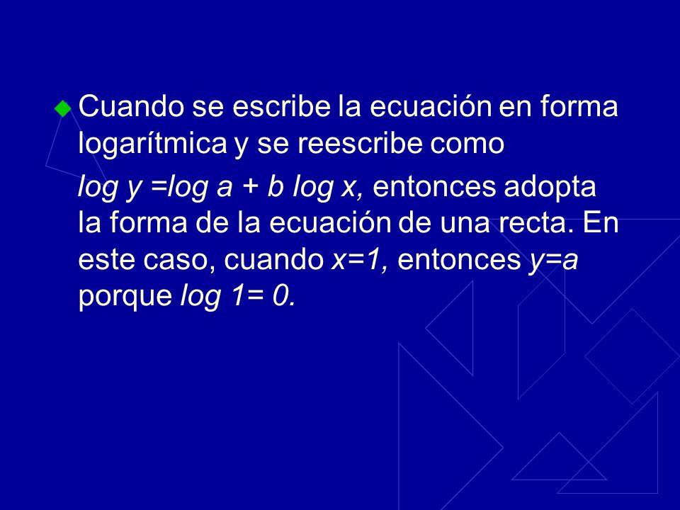 Ecuaciones de la forma y=ax b Pasos a realizar: 1.