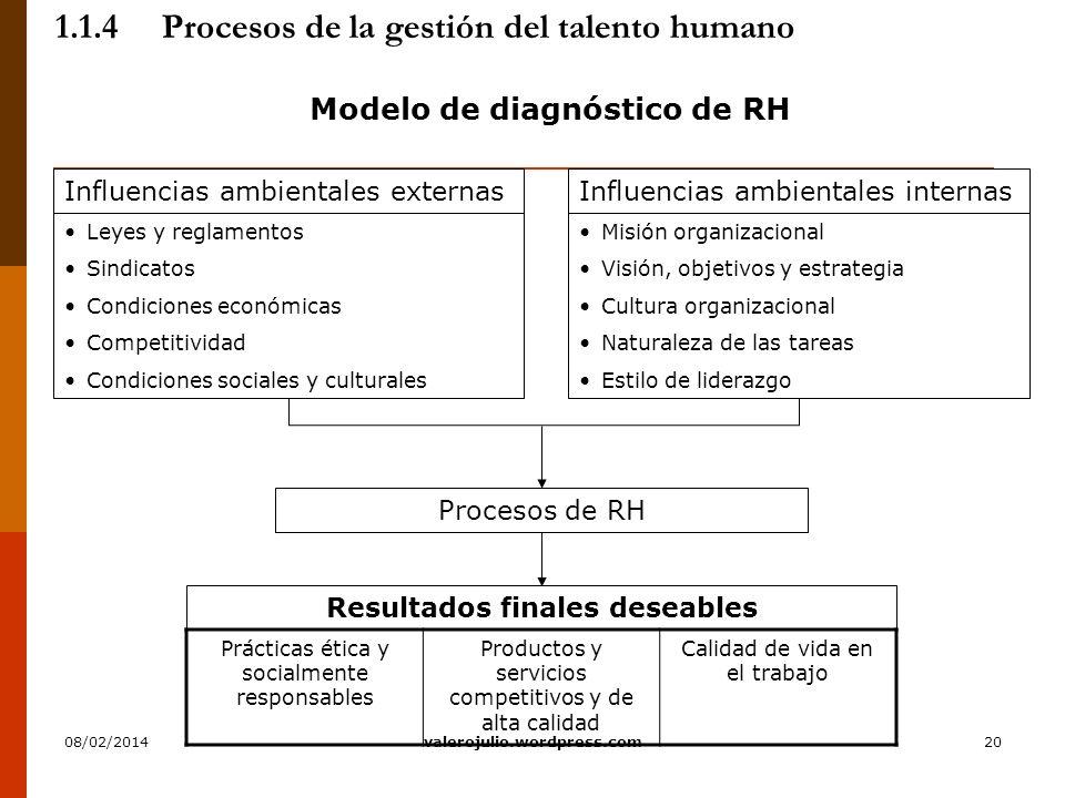20 1.1.4Procesos de la gestión del talento humano Modelo de diagnóstico de RH Influencias ambientales externasInfluencias ambientales internas Misión