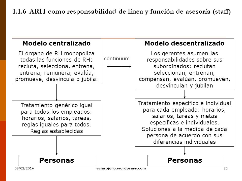 26 1.1.6 ARH como responsabilidad de línea y función de asesoría (staff) continuum Modelo descentralizado Los gerentes asumen las responsabilidades so