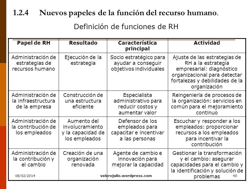 40 1.2.4Nuevos papeles de la función del recurso humano. Definición de funciones de RH Papel de RHResultadoCaracterística principal Actividad Administ
