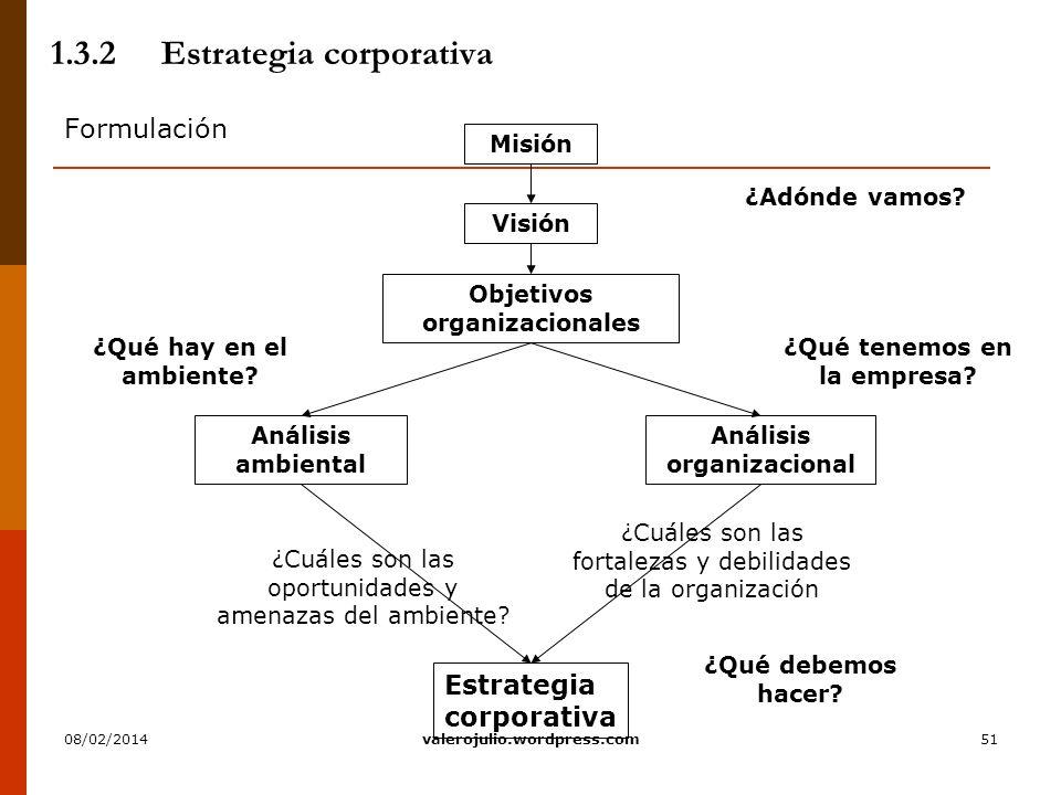 51 1.3.2Estrategia corporativa Formulación Visión Objetivos organizacionales Análisis ambiental ¿Qué tenemos en la empresa? Análisis organizacional Es