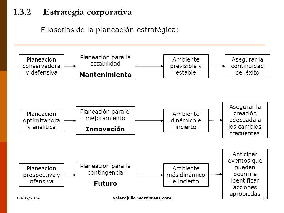 52 1.3.2Estrategia corporativa Filosofías de la planeación estratégica: Ambiente dinámico e incierto Planeación para el mejoramiento Innovación Asegur
