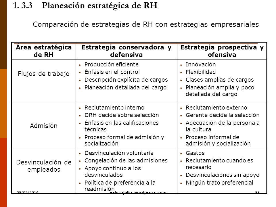 55 1. 3.3Planeación estratégica de RH Comparación de estrategias de RH con estrategias empresariales Área estratégica de RH Estrategia conservadora y