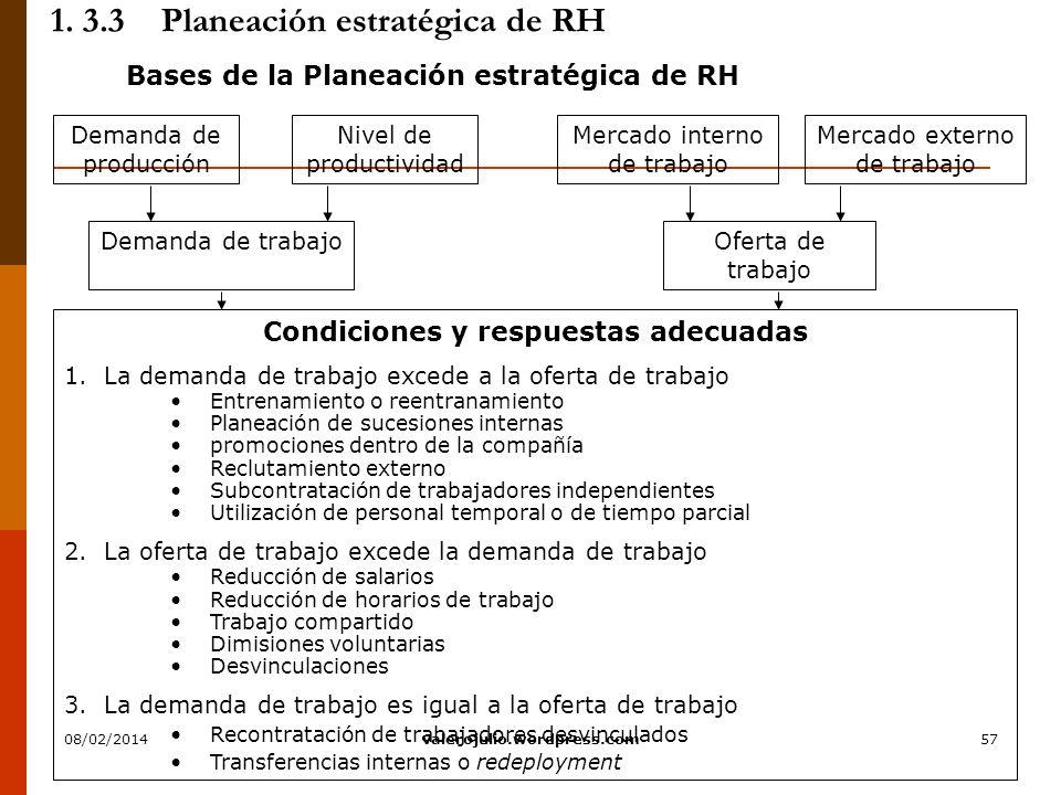 57 1. 3.3Planeación estratégica de RH Bases de la Planeación estratégica de RH Nivel de productividad Mercado interno de trabajo Mercado externo de tr