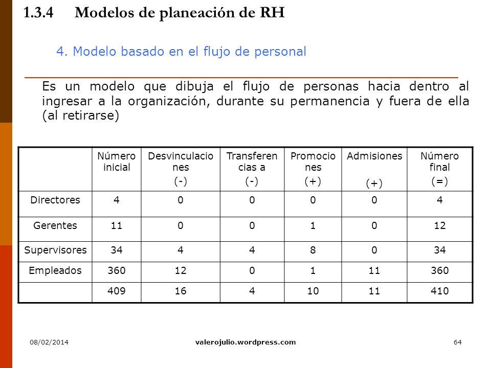 64 1.3.4Modelos de planeación de RH 4. Modelo basado en el flujo de personal Es un modelo que dibuja el flujo de personas hacia dentro al ingresar a l