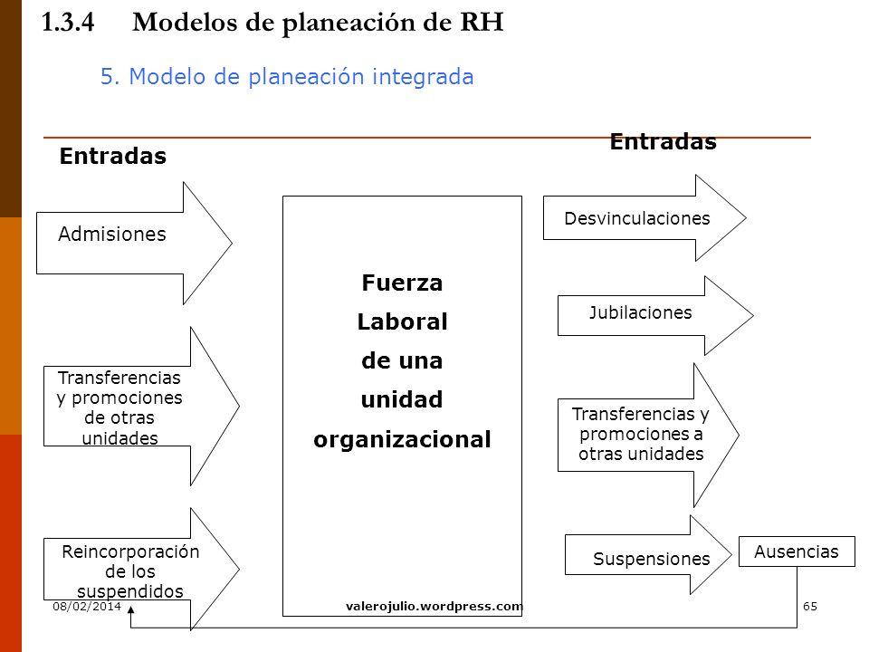 65 1.3.4Modelos de planeación de RH 5. Modelo de planeación integrada Jubilaciones Suspensiones Desvinculaciones Fuerza Laboral de una unidad organiza