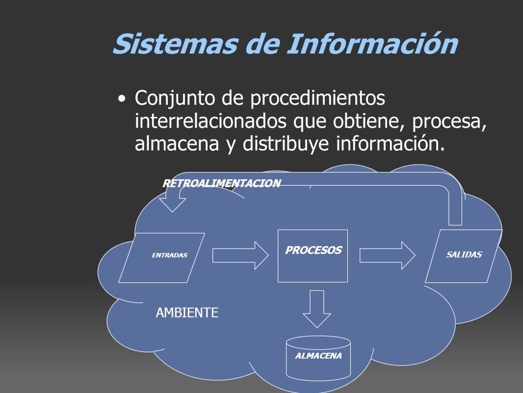 AMBIENTE Sistemas de Información Conjunto de procedimientos interrelacionados que obtiene, procesa, almacena y distribuye información. PROCESOS ENTRAD