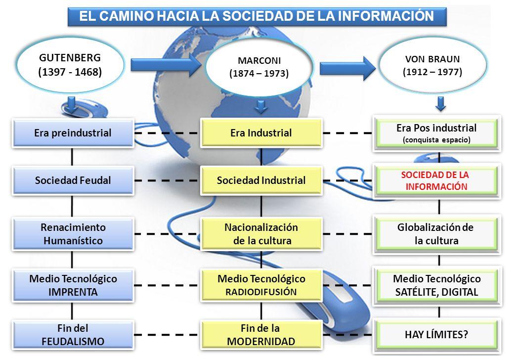 Era preindustrial Sociedad Feudal Renacimiento Humanístico Renacimiento Humanístico Medio Tecnológico IMPRENTA Medio Tecnológico IMPRENTA Fin del FEUD