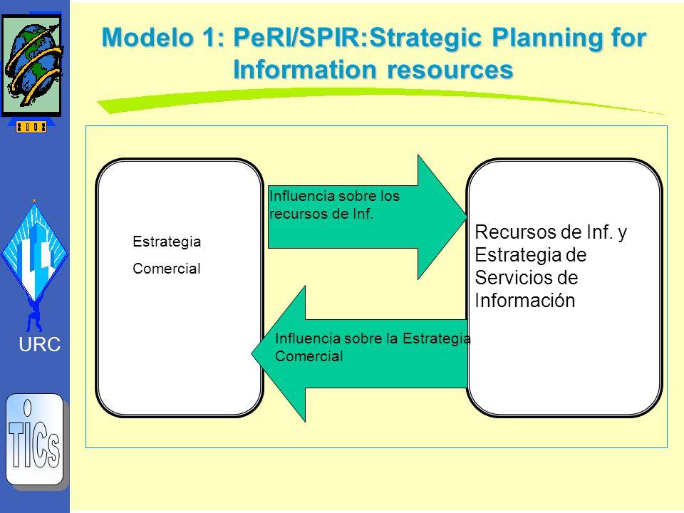 Modelo 1: PeRI/SPIR:Strategic Planning for Information resources Estrategia Comercial Recursos de Inf. y Estrategia de Servicios de Información Influe