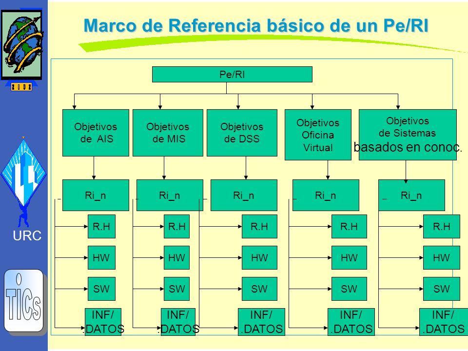 Marco de Referencia básico de un Pe/RI Pe/RI Objetivos de AIS Objetivos de MIS Objetivos de DSS Objetivos Oficina Virtual Objetivos de Sistemas basado