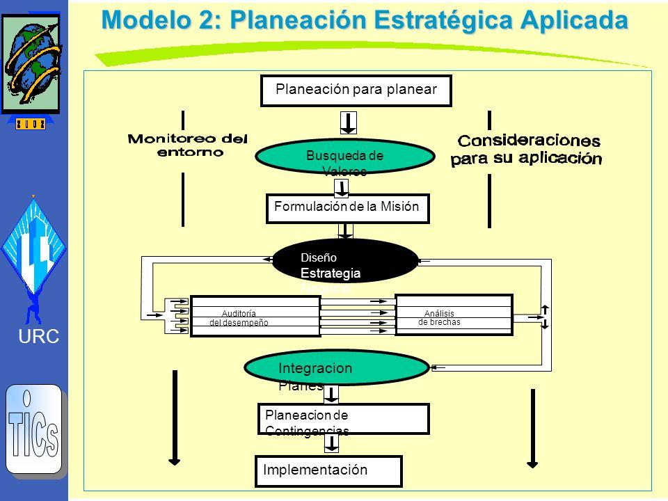 Modelo 2: Planeación Estratégica Aplicada URC Planeación para planear Formulación de la Misión Busqueda de Valores Diseño Estrategia Negocio Análisis
