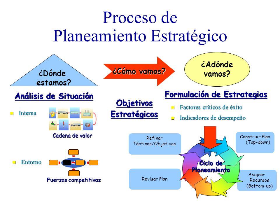 Proceso de Planeamiento Estratégico ¿Dónde estamos? ¿Cómo vamos? ¿Adónde vamos? Fuerzas competitivas Interna Interna Cadena de valor Factores críticos