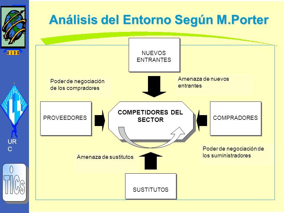 Análisis del Entorno Según M.Porter Análisis del Entorno Según M.Porter NUEVOS ENTRANTES COMPRADORES PROVEEDORES SUSTITUTOS COMPETIDORES DEL SECTOR Am