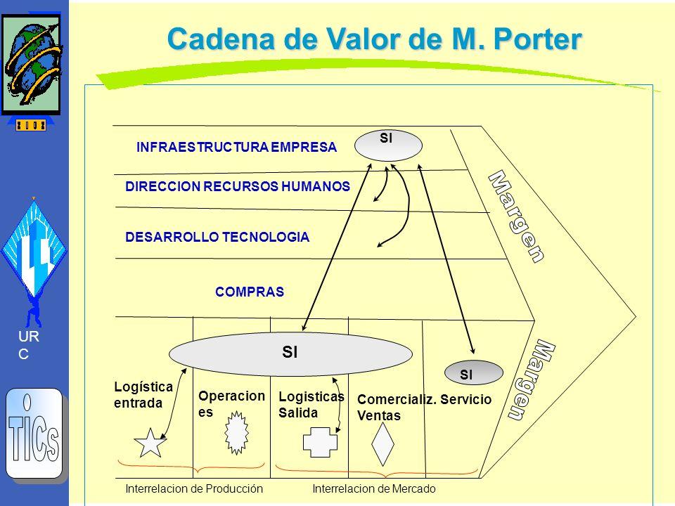 Cadena de Valor de M. Porter Logística entrada SI Operacion es Logisticas Salida Comercializ. Ventas Servicio INFRAESTRUCTURA EMPRESA DIRECCION RECURS