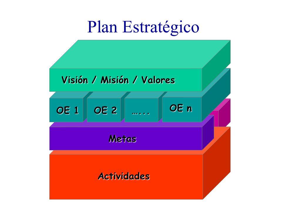 Plan Estratégico Procesos Actividades Metas OE 1 OE 2 …... OE n Visión / Misión / Valores