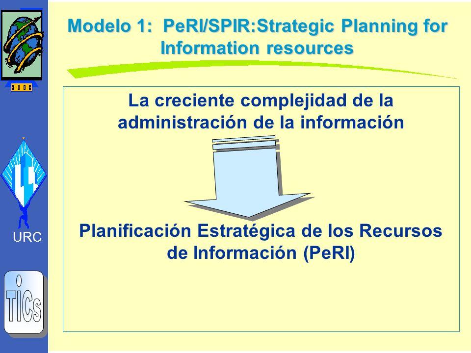 La creciente complejidad de la administración de la información Planificación Estratégica de los Recursos de Información (PeRI) Modelo 1: PeRI/SPIR:St