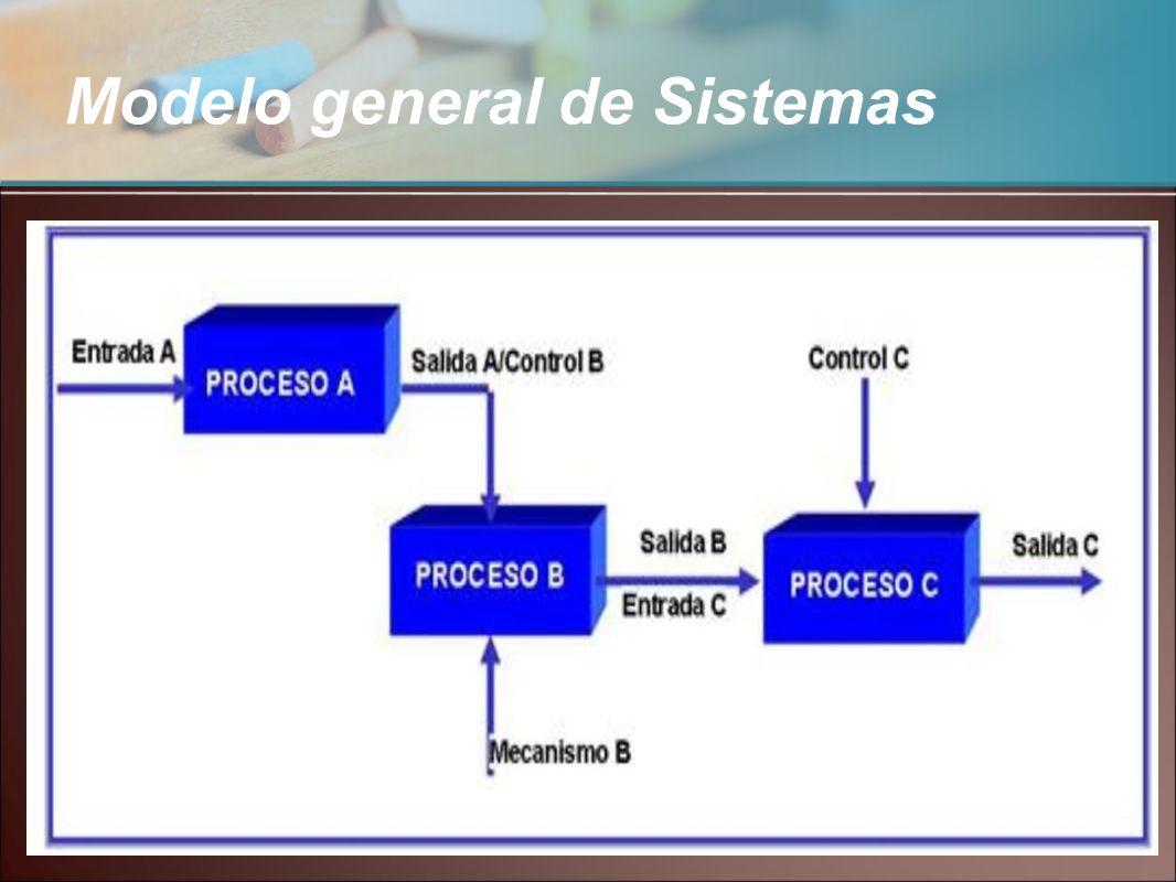 Modelo general de Sistemas