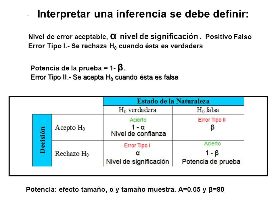 Interpretar una inferencia se debe definir: Nivel de error aceptable, α nivel de significación. Positivo Falso Error Tipo I.- Se rechaza H 0 cuando és