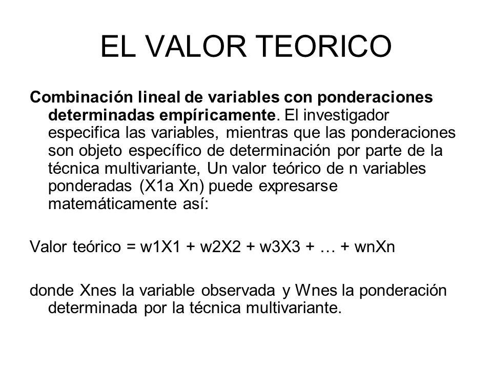 EL VALOR TEORICO Combinación lineal de variables con ponderaciones determinadas empíricamente. El investigador especifica las variables, mientras que