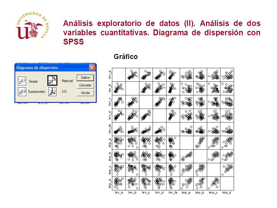 Análisis exploratorio de datos (II). Análisis de dos variables cuantitativas. Diagrama de dispersión con SPSS Gráfico