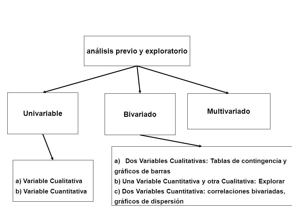 análisis previo y exploratorio Univariable Multivariado a) Variable Cualitativa b) Variable Cuantitativa a)Dos Variables Cualitativas: Tablas de conti