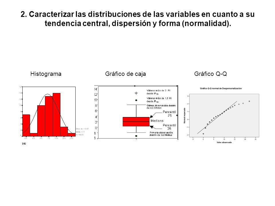 Histograma Gráfico de caja Gráfico Q-Q 2. Caracterizar las distribuciones de las variables en cuanto a su tendencia central, dispersión y forma (norma