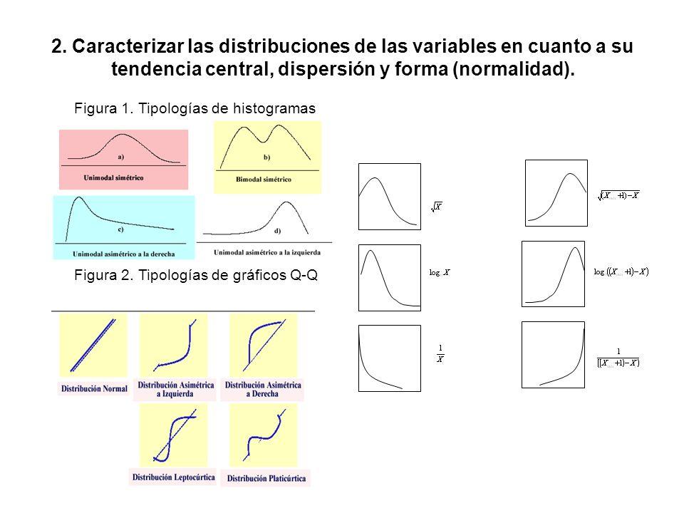 Figura 1. Tipologías de histogramas Figura 2. Tipologías de gráficos Q-Q 2. Caracterizar las distribuciones de las variables en cuanto a su tendencia